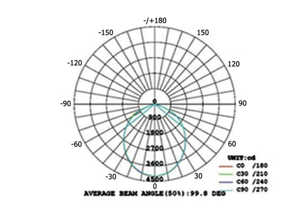โคมไฮเบย์ LED (SDD) 200W (เดย์ไลท์) EVE