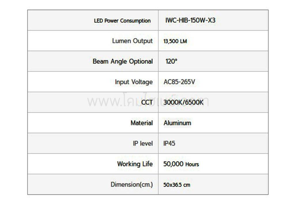 โคมไฮเบย์ LED 150W X3 (เดย์ไลท์) IWACHI