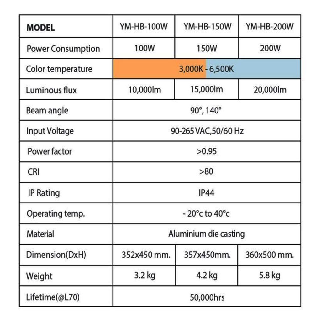 โคมไฮเบย์ LED YM-HB 200W (เดย์ไลท์) EVE